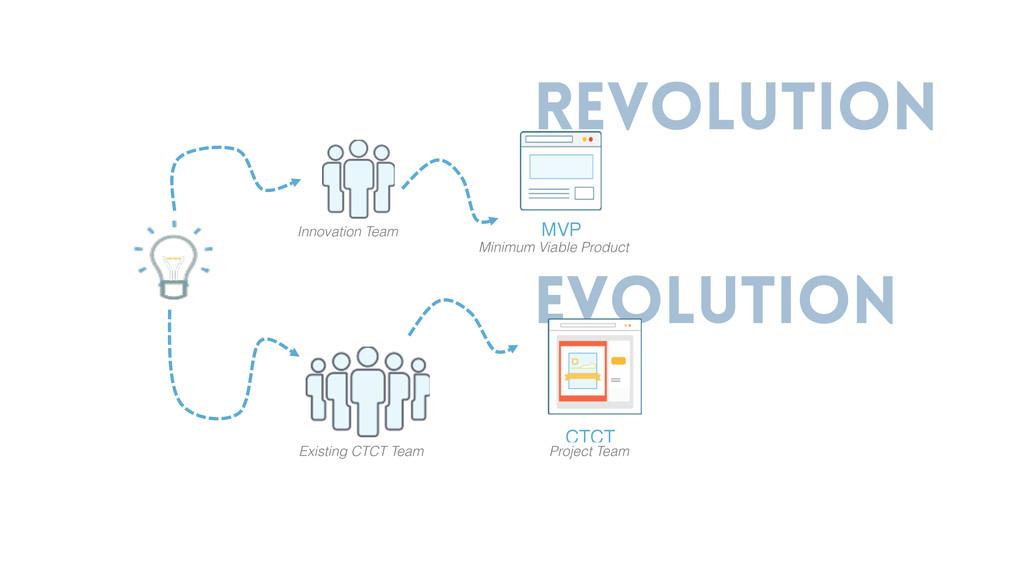 revolution evolution Innovation Team Existing C...