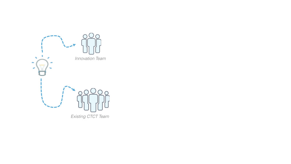 Innovation Team Existing CTCT Team