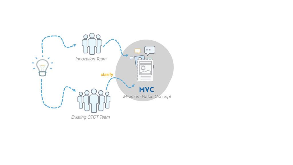 Innovation Team Existing CTCT Team MVC Minimum ...
