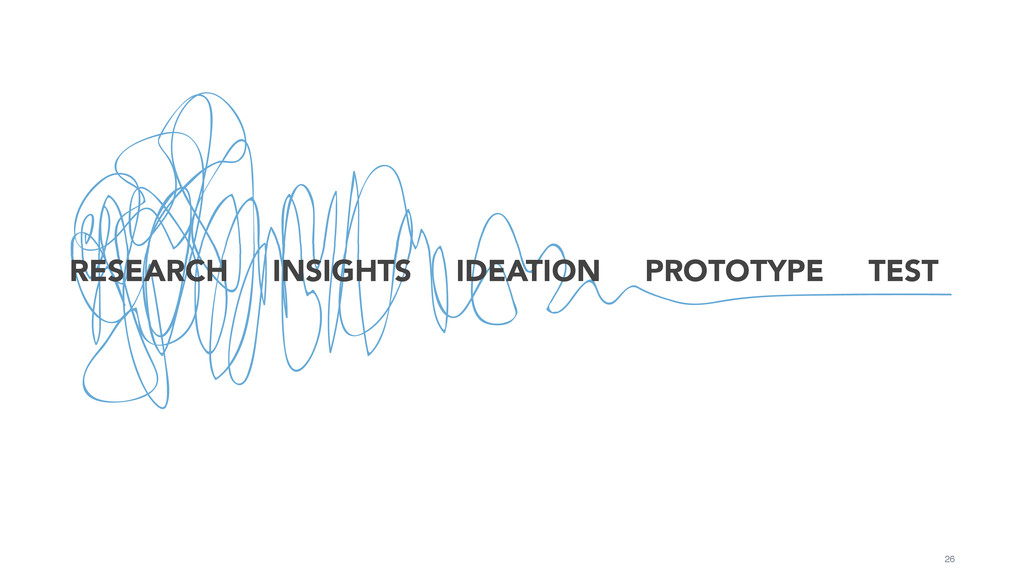 26 RESEARCH INSIGHTS IDEATION PROTOTYPE TEST