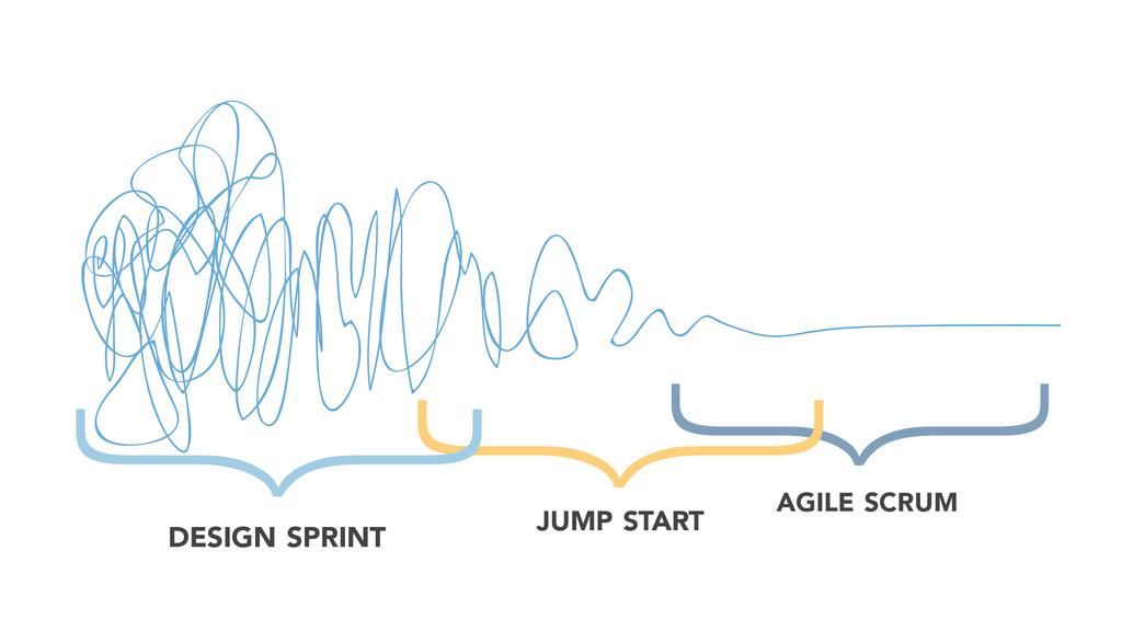 } } } DESIGN SPRINT JUMP START AGILE SCRUM