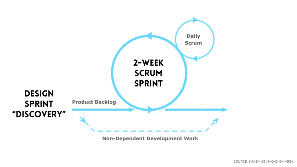 "source: SMashing Mag/D. Dimmick Design Sprint ""..."