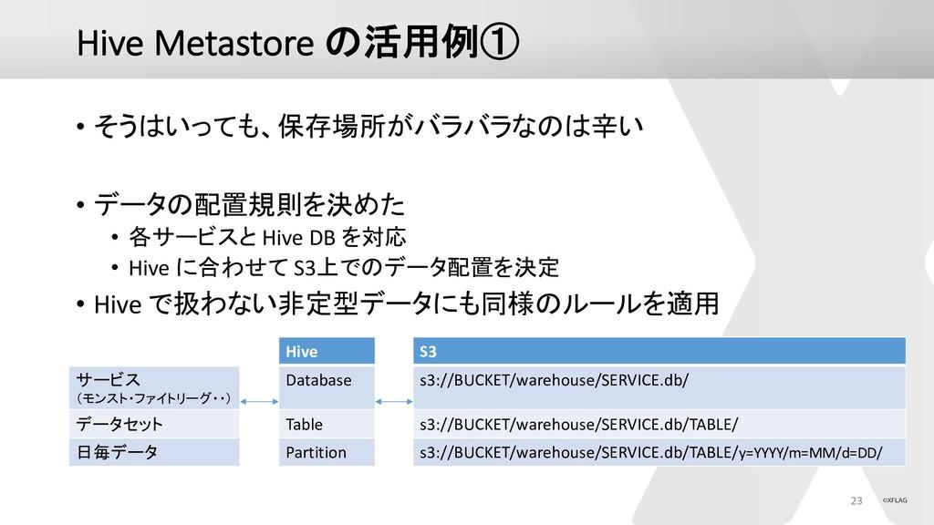 "Hive Metastore * • ""+$%-   :>:>(*+ •..."