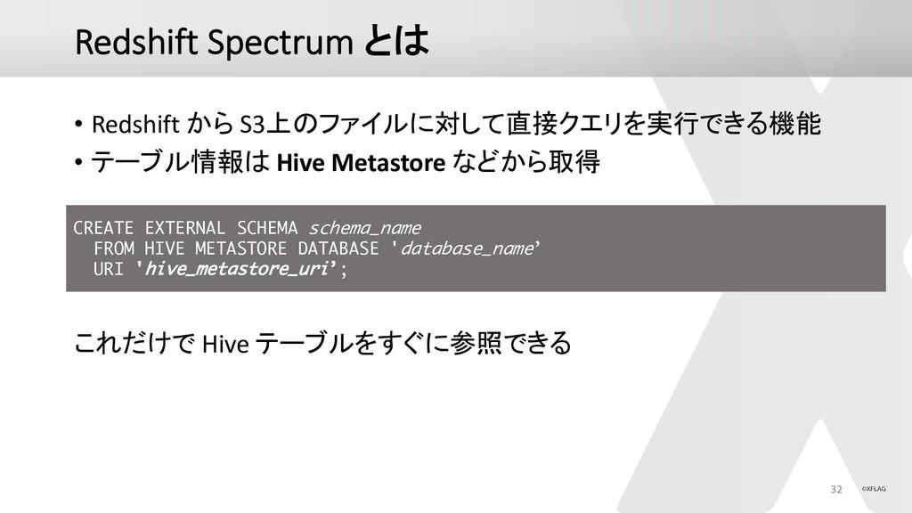 Redshift Spectrum  • Redshift  S3(#$+...
