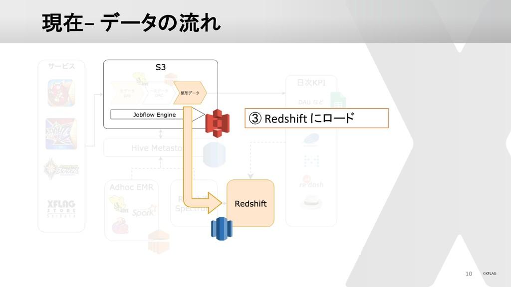 −  10  Redshift