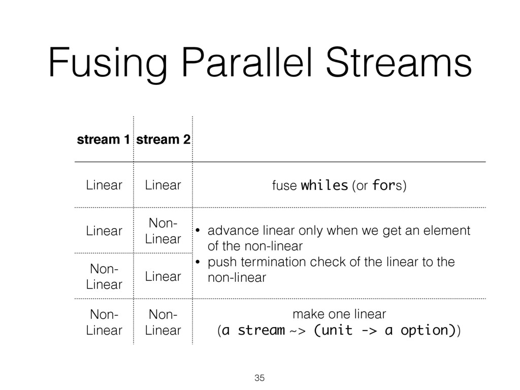 Fusing Parallel Streams stream 1 stream 2 Linea...