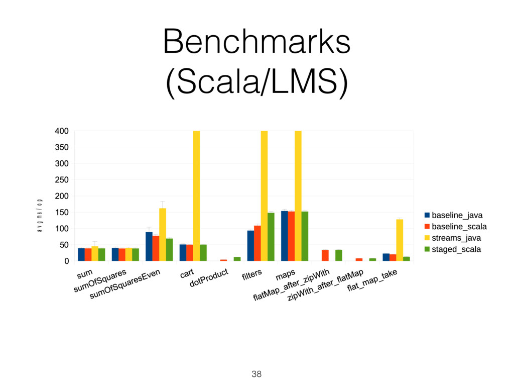 Benchmarks (Scala/LMS) 38