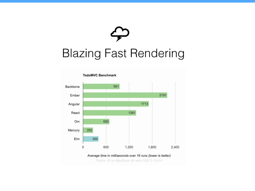 Blazing Fast Rendering