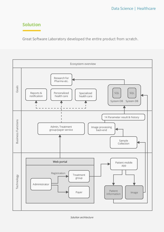 Data Science | Healthcare Great Software Labora...