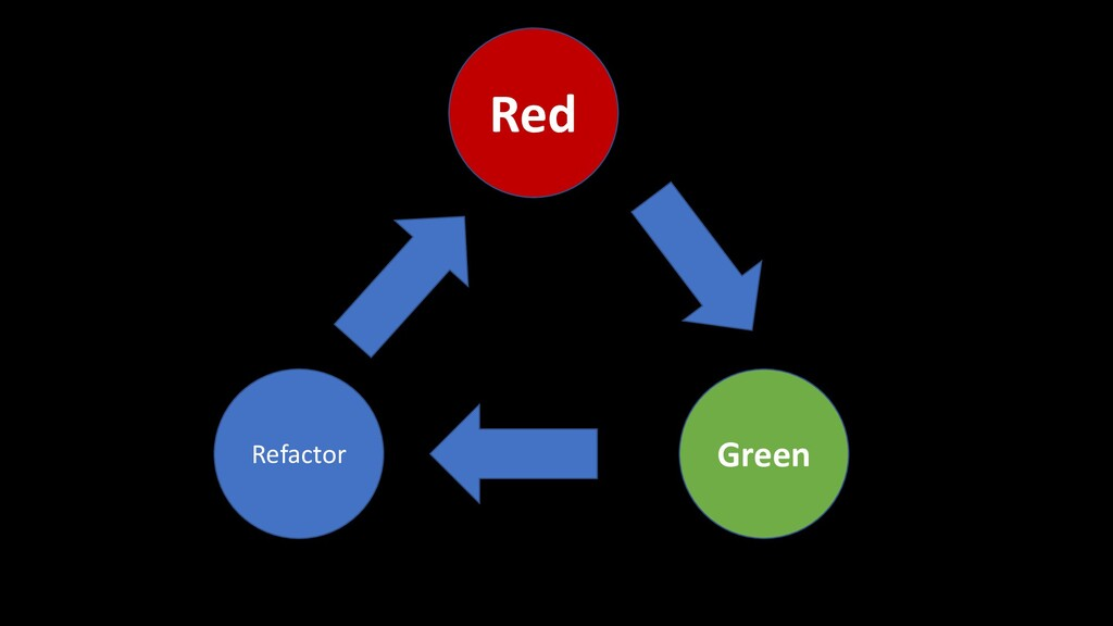 Red Refactor Green