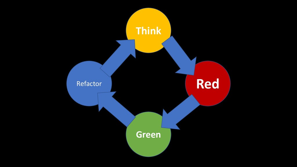 Think Refactor Green Red