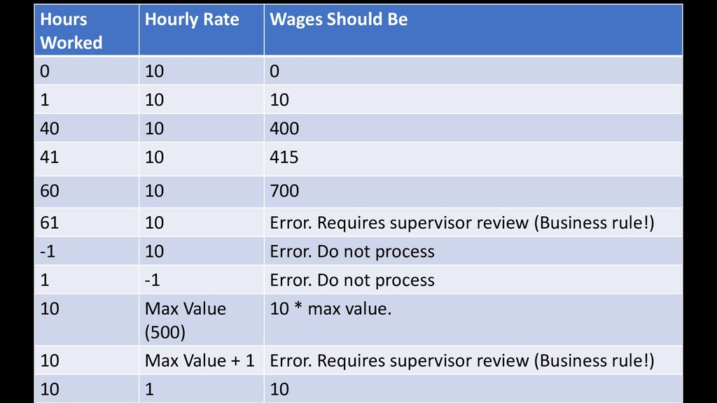 Hours Worked Hourly Rate Wages Should Be 0 10 0...