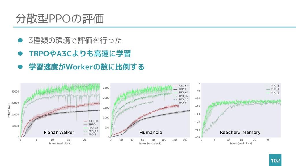 分散型PPOの評価 ⚫ 3種類の環境で評価を行った ⚫ TRPOやA3Cよりも高速に学習 ⚫ ...