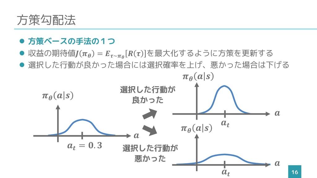 方策勾配法 16 ⚫ 方策ベースの手法の1つ ⚫ 収益の期待値  = ~   を最大化するよう...
