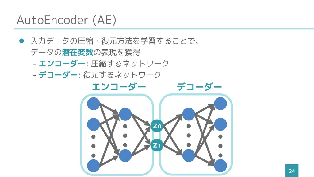 AutoEncoder (AE) 24 ⚫ 入力データの圧縮・復元方法を学習することで、 デー...