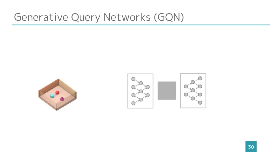 Generative Query Networks (GQN) 30