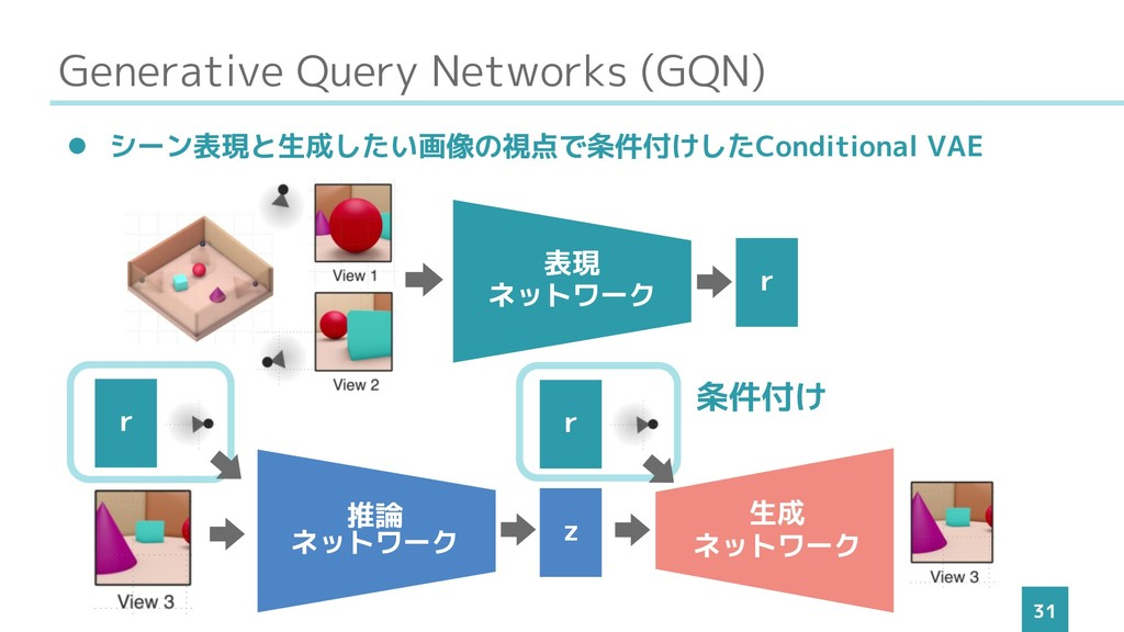 Generative Query Networks (GQN) 31 ⚫ シーン表現と生成した...