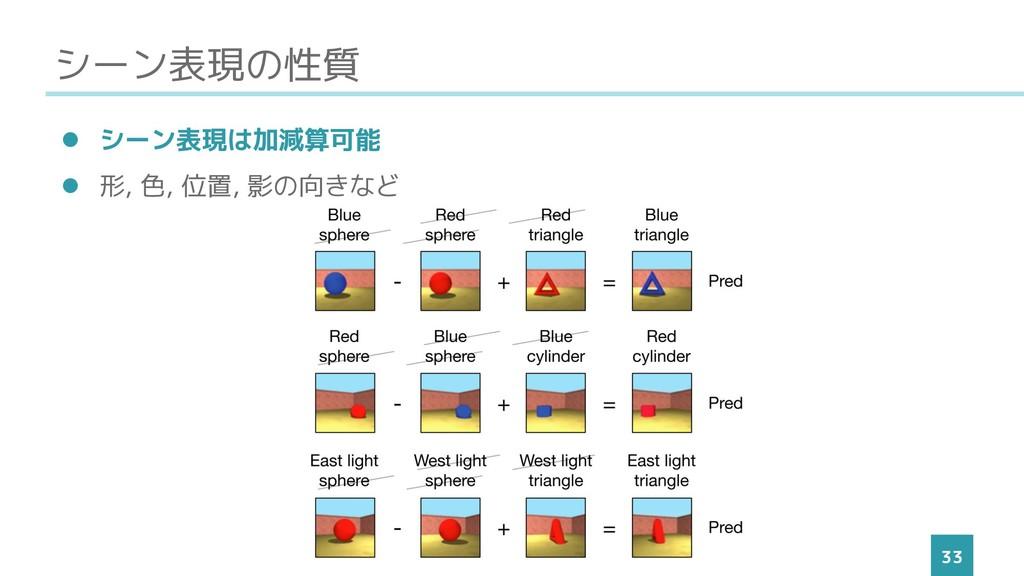 シーン表現の性質 33 ⚫ シーン表現は加減算可能 ⚫ 形, 色, 位置, 影の向きなど