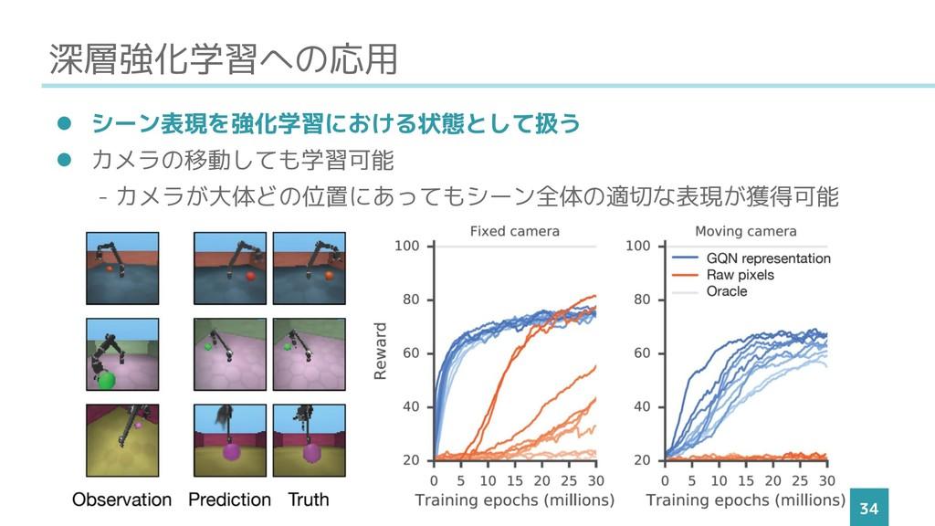 深層強化学習への応用 34 ⚫ シーン表現を強化学習における状態として扱う ⚫ カメラの移動し...