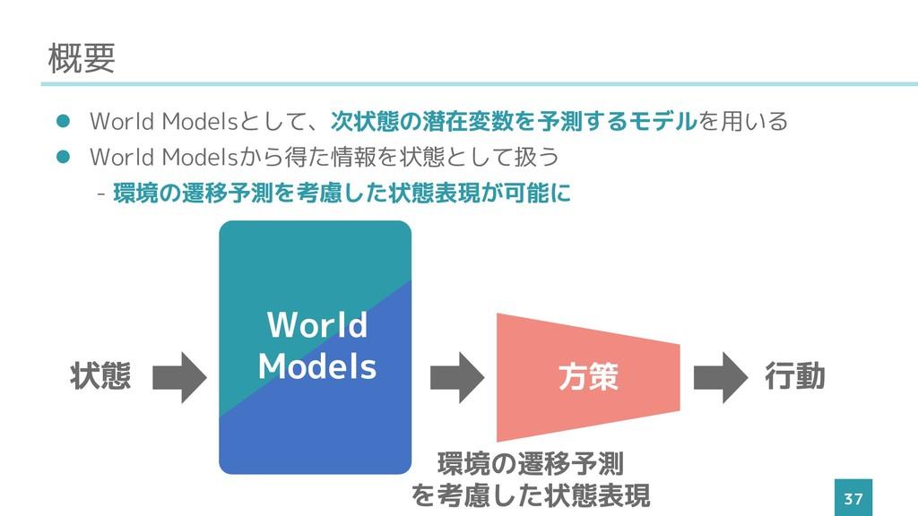 概要 37 ⚫ World Modelsとして、次状態の潜在変数を予測するモデルを用いる ⚫ ...