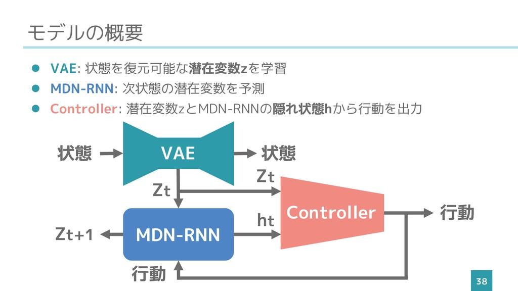 モデルの概要 38 ⚫ VAE: 状態を復元可能な潜在変数zを学習 ⚫ MDN-RNN: 次状...