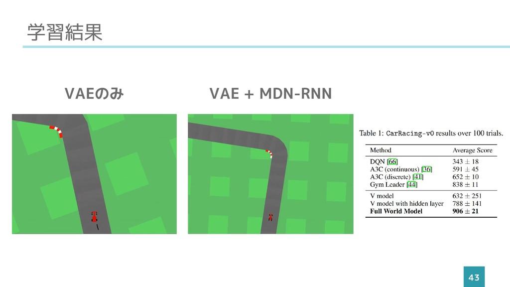 学習結果 43 VAEのみ VAE + MDN-RNN