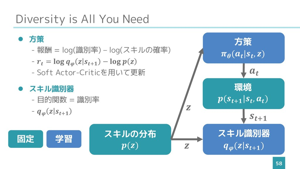 Diversity is All You Need 58 ⚫ 方策 - 報酬 = log(識別...