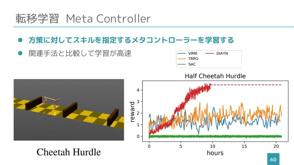 転移学習 Meta Controller 60 ⚫ 方策に対してスキルを指定するメタコントロー...