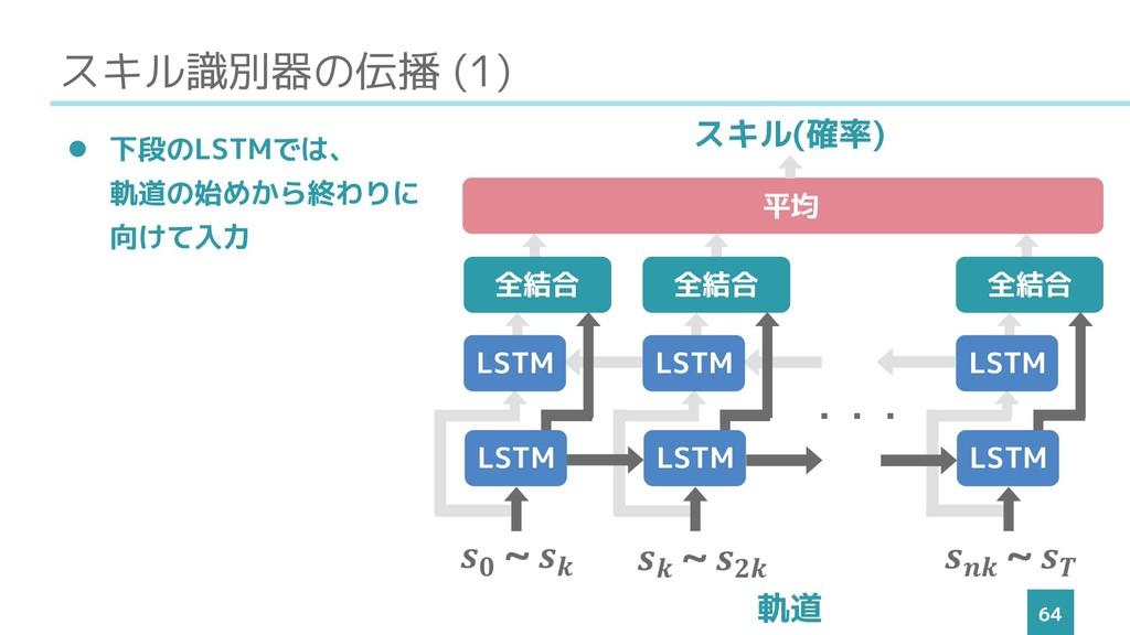 スキル識別器の伝播 (1) 64 ⚫ 下段のLSTMでは、 軌道の始めから終わりに 向けて入力...