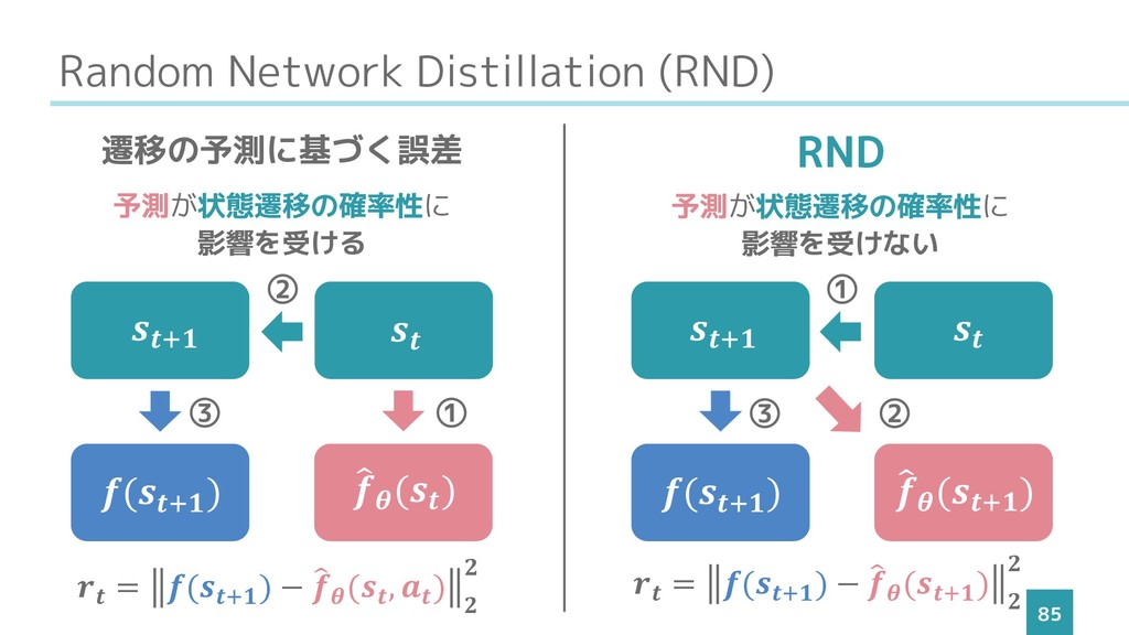 Random Network Distillation (RND) 85  (+ ) +  ...