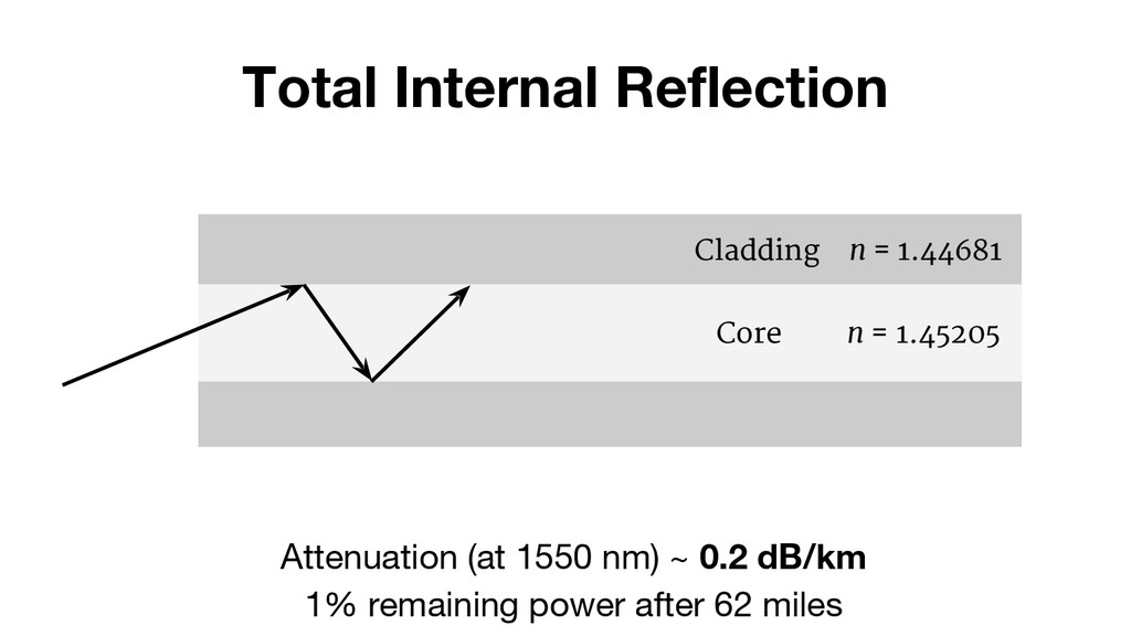 Total Internal Reflection Cladding n = 1.44681 ...