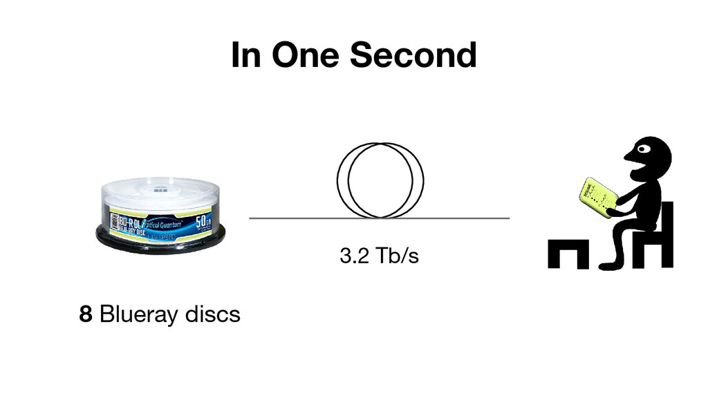 In One Second 3.2 Tb/s 8 Blueray discs