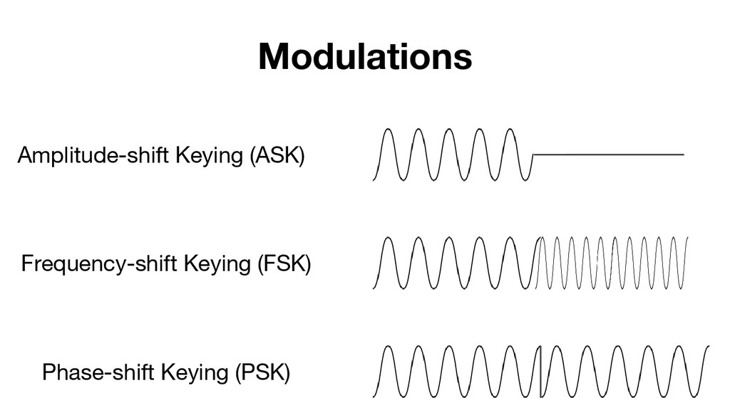 Modulations Frequency-shift Keying (FSK) Amplit...