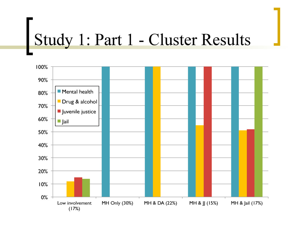 Study 1: Part 1 - Cluster Results 0% 10% 20% 30...