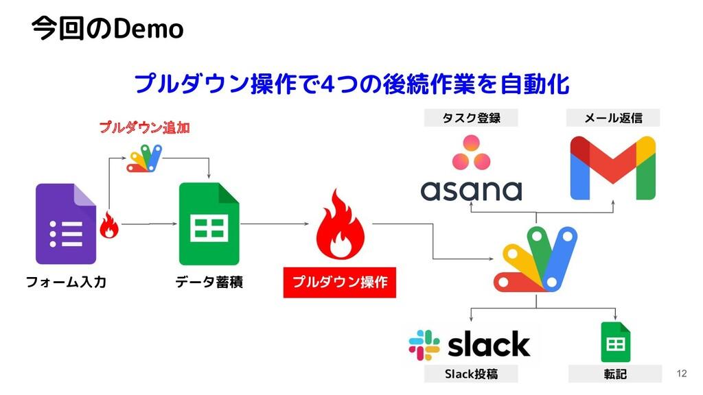今回のDemo 12 プルダウン操作で4つの後続作業を自動化 メール返信 タスク登録 転記 S...