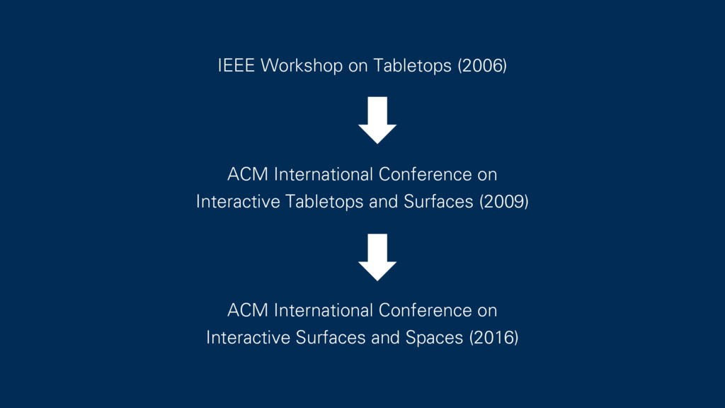 IEEE Workshop on Tabletops (2006) ACM Internati...