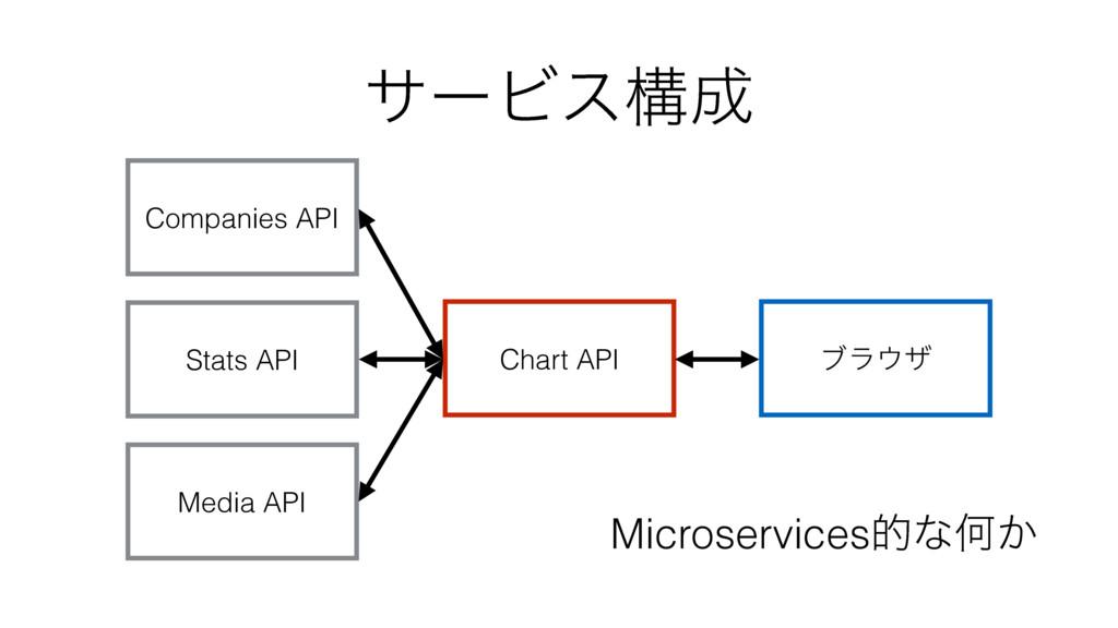 αʔϏεߏ Companies API Stats API Media API Chart ...