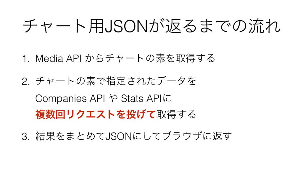 νϟʔτ༻JSON͕ฦΔ·ͰͷྲྀΕ 1. Media API ͔ΒνϟʔτͷૉΛऔಘ͢Δ 2....