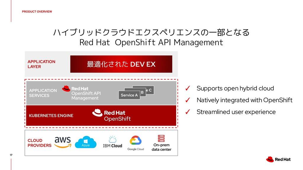 ハイブリッドクラウドエクスペリエンスの一部となる Red Hat OpenShift API ...