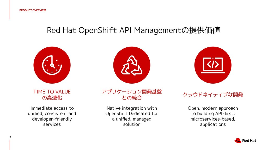 Red Hat OpenShift API Managementの提供価値 TIME TO V...