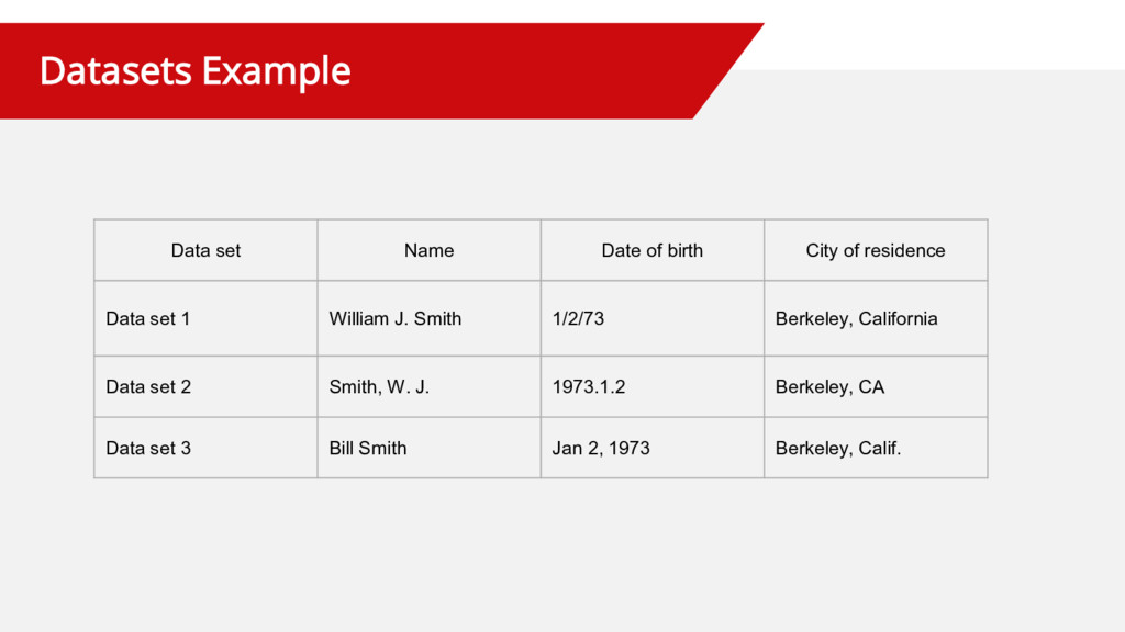 Datasets Example Data set Name Date of birth Ci...