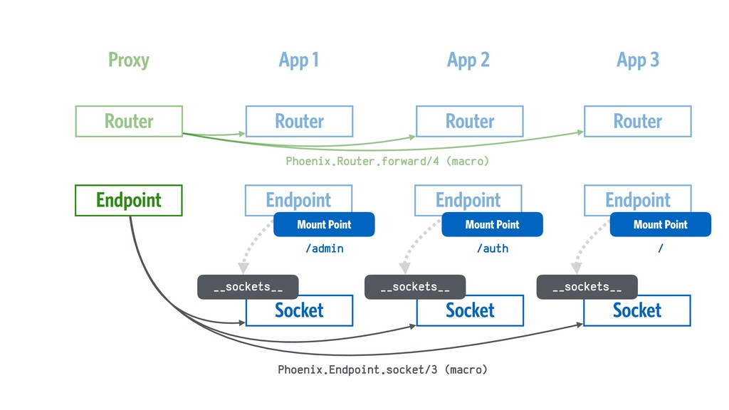Socket Socket Proxy App 1 App 2 App 3 Endpoint ...
