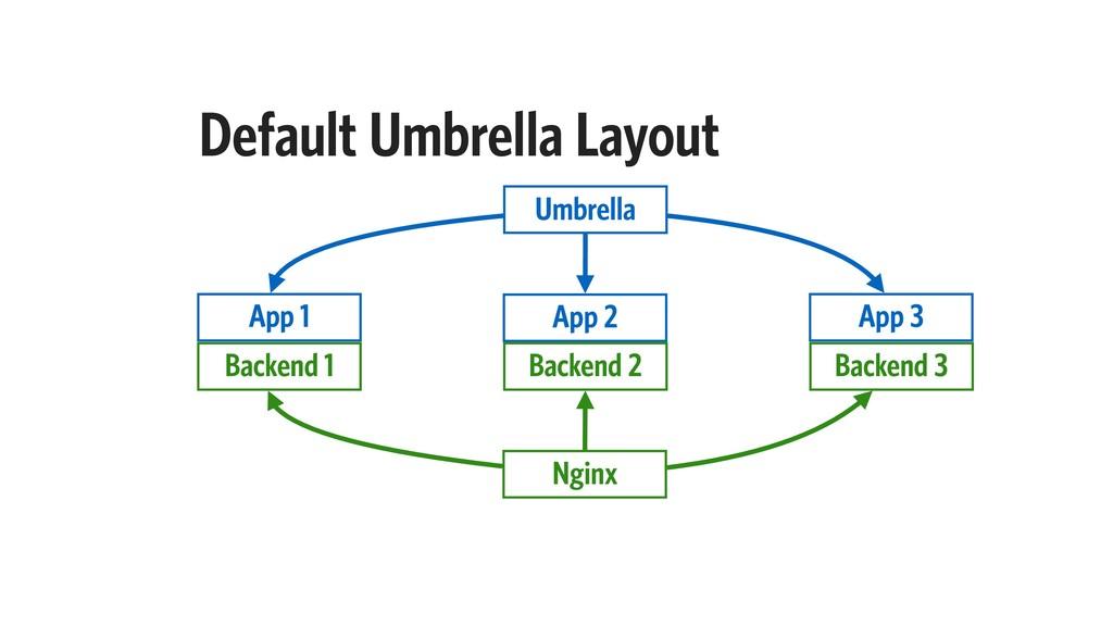 Default Umbrella Layout App 1 App 2 App 3 Umbre...