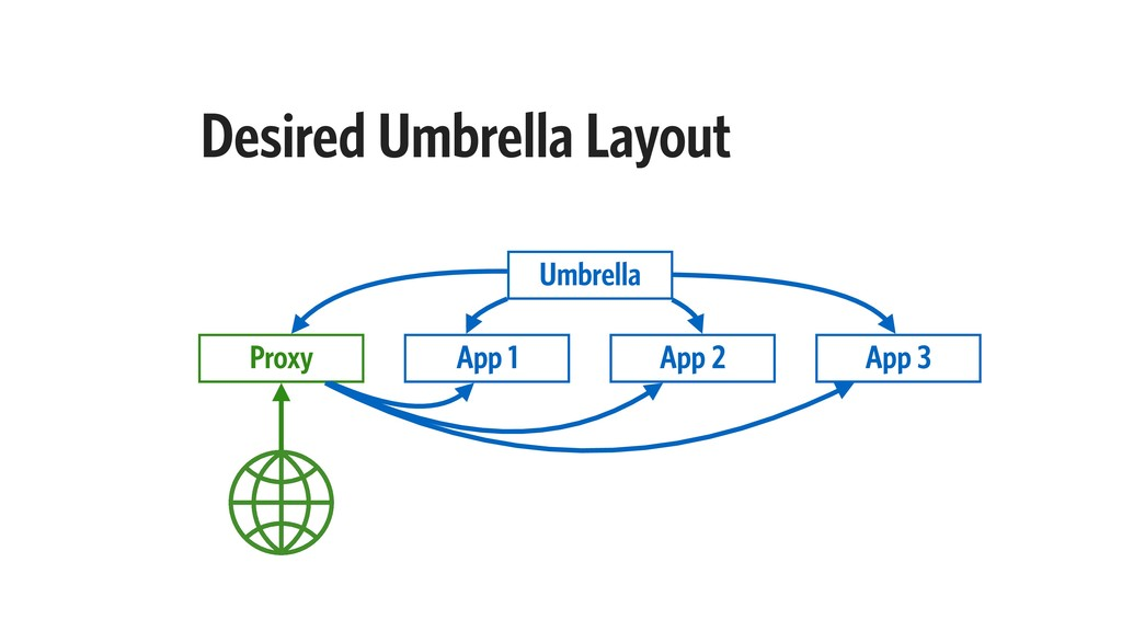 Desired Umbrella Layout Proxy App 1 App 2 App 3...