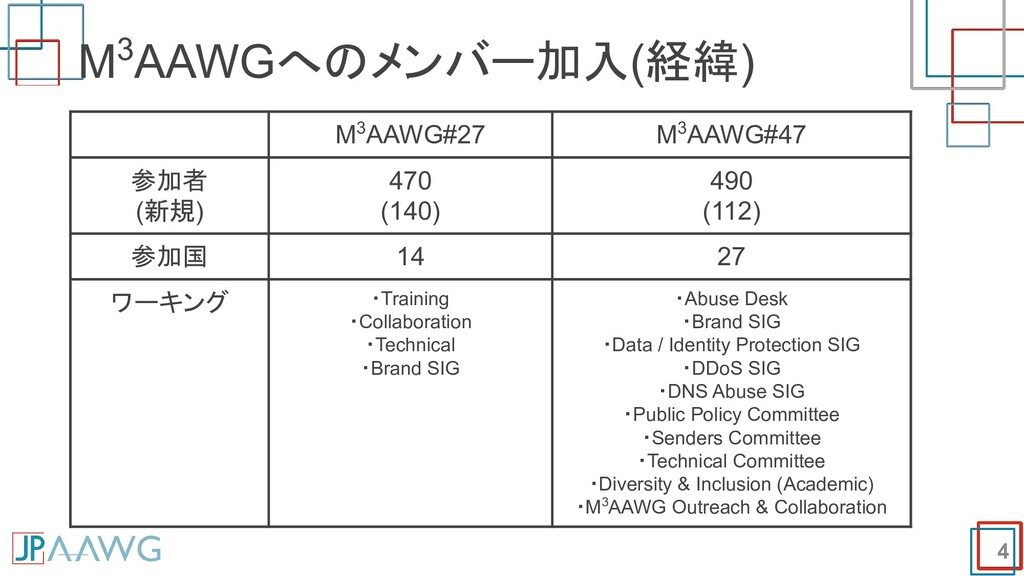 M3AAWGへのメンバー加入(経緯) 4 M3AAWG#27 M3AAWG#47 参加者 (新...