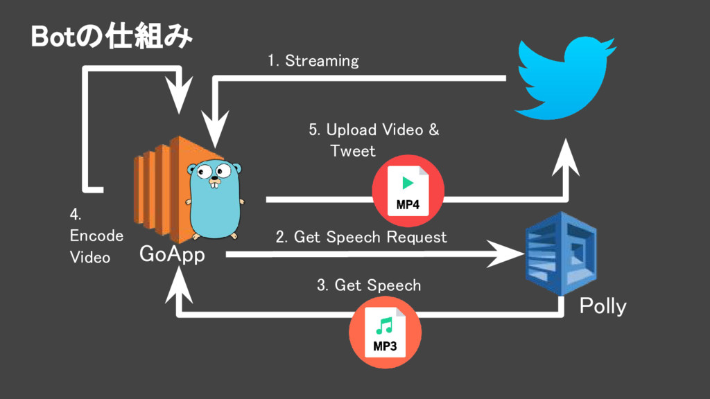 Botの仕組み GoApp Polly 1. Streaming 2. Get Speech ...