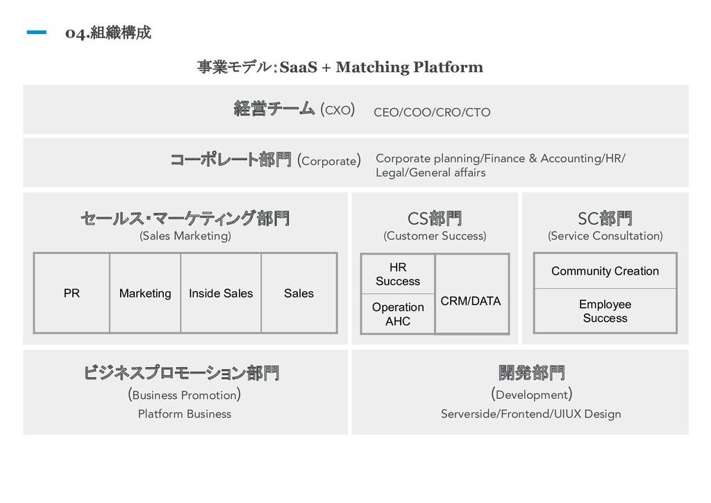04.組織構成 経営チーム (CXO) CEO/COO/CRO/CTO コーポレート部門 (C...