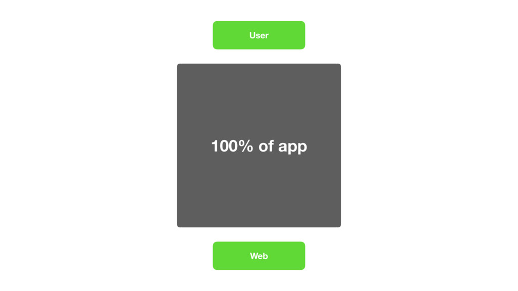 100% of app User Web