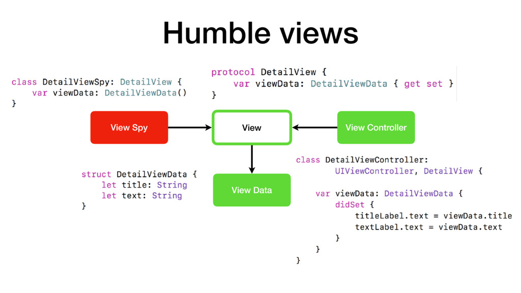 View View Controller View Data View Spy Humble ...