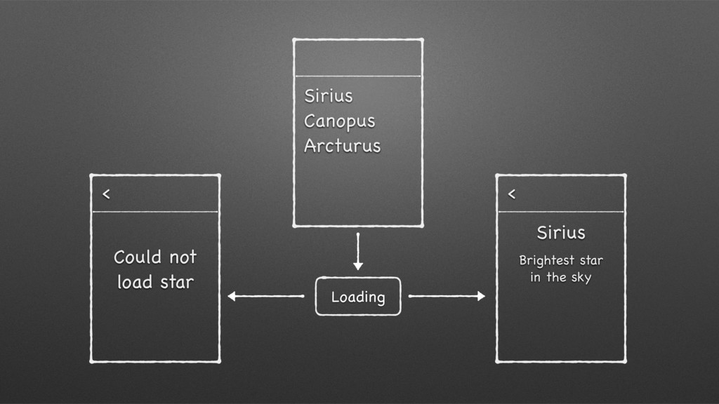 Loading  Sirius
